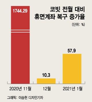 """개미도 기관도 '코인 광풍'…""""한달만에 50억 벌었다"""""""