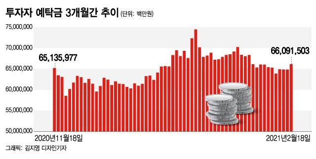 똑같이 1억 투자…다날 주식은 6900만원, 페이코인은 30억 벌었다