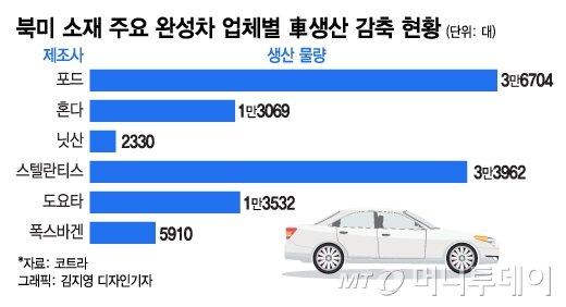 반년 전 예고된 車반도체 대란, 눈덩이로 키운 '3재(災)'