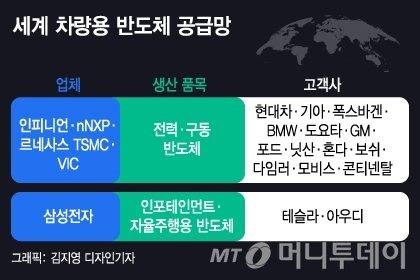 '와이어링' 예방주사 효과?…'車반도체 대란' 비껴간 현대차