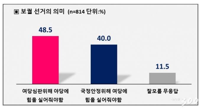 [4·7서울시장 재보선 여론조사]박영선 39.9% vs 안철수 41.9%
