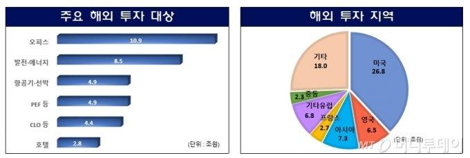 """미래·KB·롯데 1944억 날리자…당국 개입 """"추가 우발 2721억"""""""