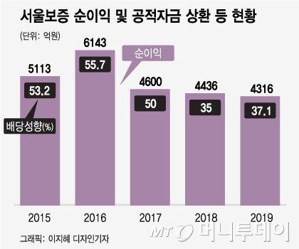 민영화 갈길 먼 서울보증, 예보의 배당 '딜레마'