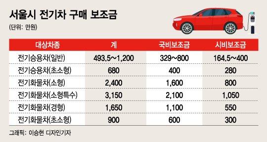 서울시 전기차 보조금 지원 '서울 의무 거주' 없앴다