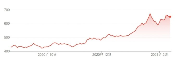 최근 6개월간 TSMC 주가/출처=구글
