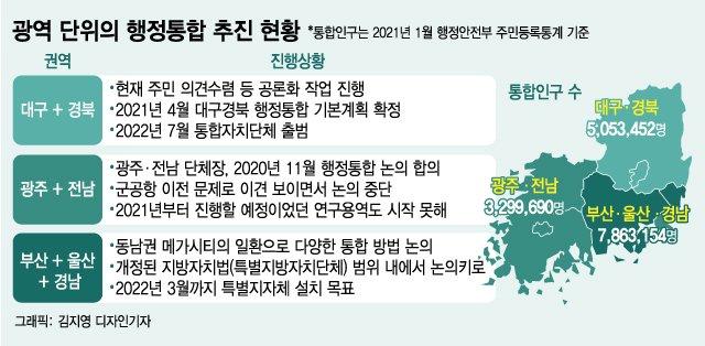 '2008년 광역경제권의 교훈'…행정통합이 가야할 길