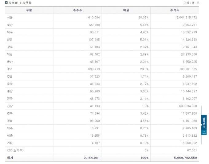 """[단독]예탁원, 주주현황 공개 '긴급중단'...""""고객사 불만 제기"""""""
