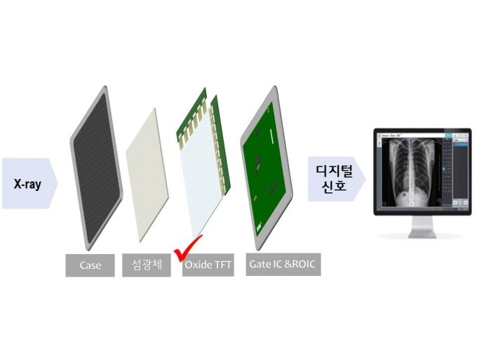 Oxide TFT DXD 개념도/사진=LG디스플레이 제공