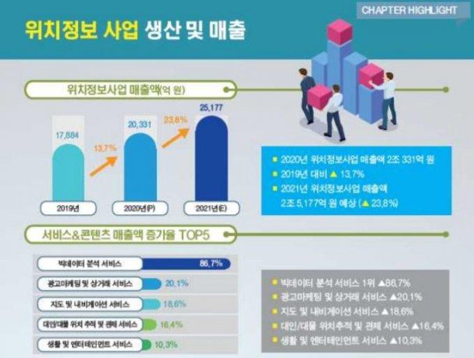 한국인터넷진흥원(KISA)이 23일 발표한 '2020년 국내 위치정보 산업 실태 조사' 요약. /자료=KISA