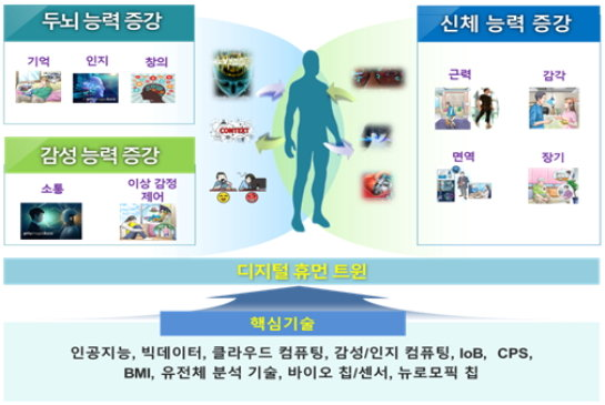 디지털 휴먼증강 개념 및 범위./자료제공=ETRI