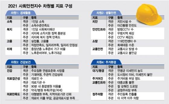 """""""주거환경 탁월"""" 광주서 가장 살기좋은 도시 1위는…"""