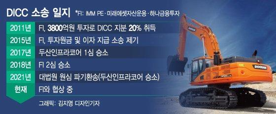 두산, DICC 소송 장기전 가나…FI 지분 가격 협상 발목