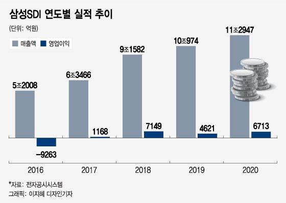 삼성SDI, 헝가리 2공장 투자 시동… '캐파 경쟁' 가세