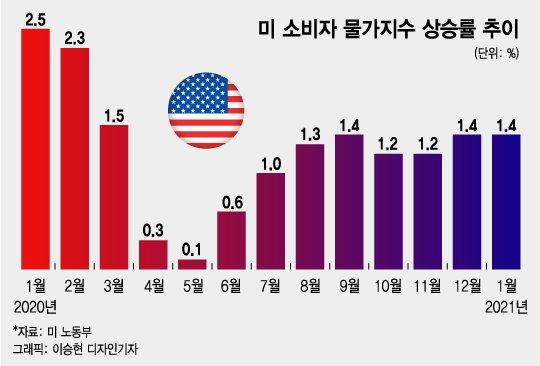 """""""美 인플레, 너무 걱정 안 해도 되는 4가지 이유"""""""