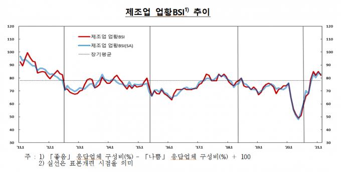 제조업 BSI/자료=한국은행