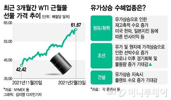 기름값이 오른다, 수혜주 연결고리 다시 뜬다