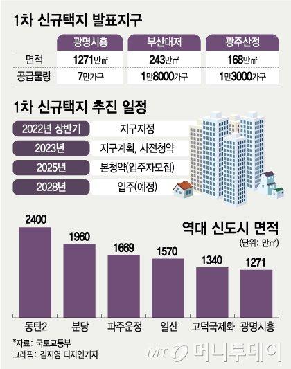 서울과 1km '초근접' 역대급 신도시 개발..광명시흥 7만가구