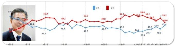 2월 4주차 정례 여론조사 결과 문재인 대통령 국정 지지율 평가/사진=알앤써치