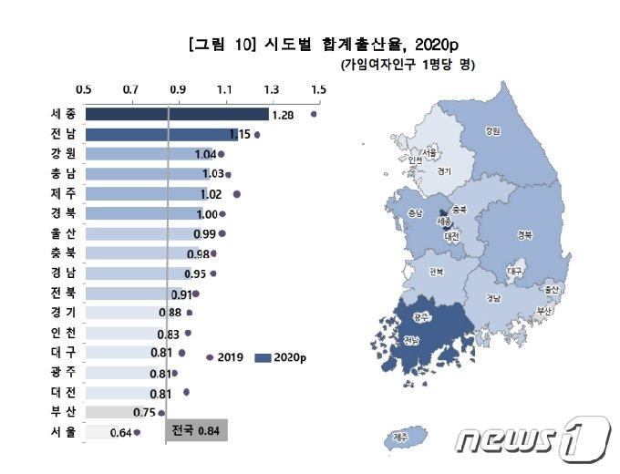 시도별 합계출산율 그래프(통계청 제공)2021.2.24/뉴스1 © News1