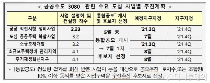"""83만 가구 공급 뻥튀기?..정부 """"3월 개발 후보지 공개하겠다"""""""