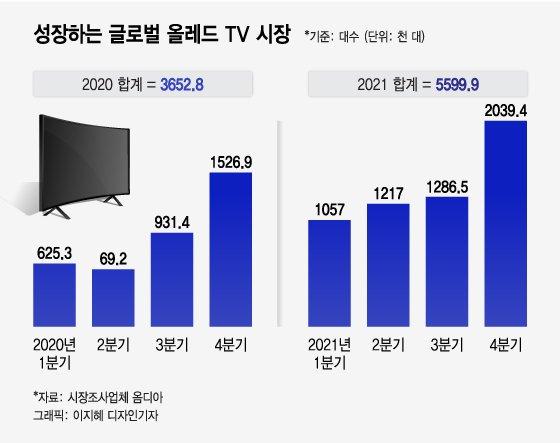 글로벌 TV 시장 절반이 한국산…삼성은 또 '신기록'