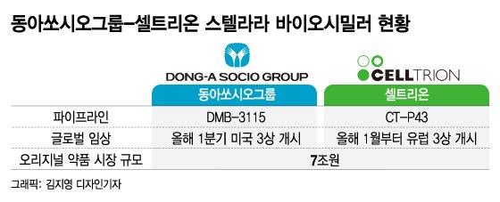 동아쏘시오그룹, 수년 준비해온 바이오 본격 스타트