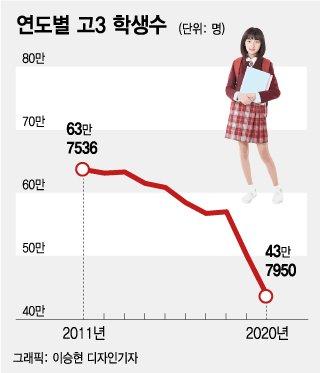 사라진 고3, 2년새 13만명↓…신입생 못채우는 대학 '속출'