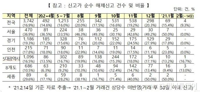 '최고가 신고후 계약 취소' 5번 반복했다…'집값 띄우기' 기획조사