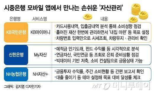 시중은행 모바일 앱에서 만나는 손쉬운 자산관리/그래픽=김지영 디자인기자