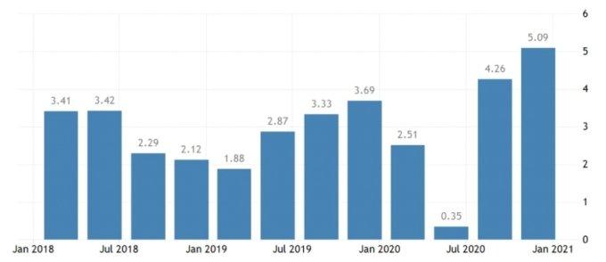 대만 분기별 경제성장률 추이. 지난해 2분기에도 마이너스(-) 성장을 피한 대만 경제는 3~4분기 들어 4~5%대 성장률을 기록했다./출처=대만 통계청 홈페이지 자료 캡쳐