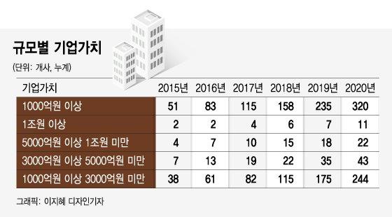 쿠팡·배민 신화 이어갈 K-스타트업…오늘의집·리디북스