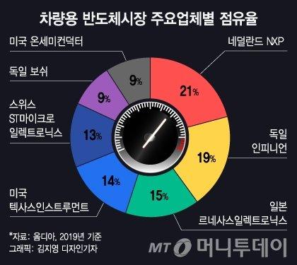 """테슬라도 세운 반도체 대란…""""삼성 '셧다운' 한달 갈수도"""""""