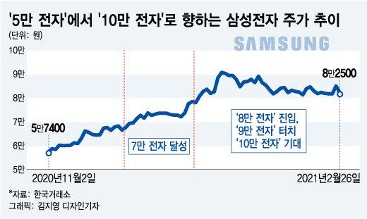 테슬라 '스톱'에 애플·구글 긴장…삼성 'D램' 축포 예고