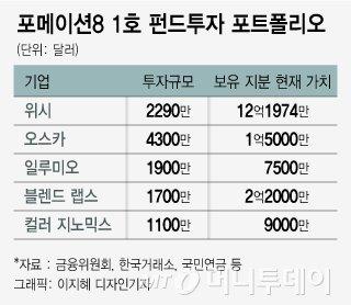 [단독]LS家 장손 구본웅의 벤처투자 매직…그룹 1500억 돈방석