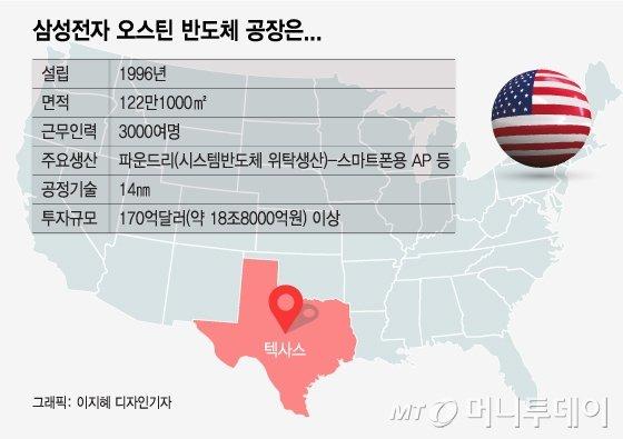 셧다운 손실 수백억인데…삼성 왜 또 美공장 추진하나