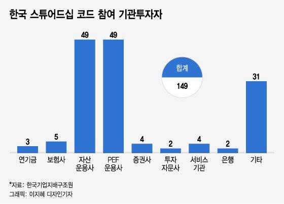 3월 주총시즌, 연기금·기관 주주권 행사 더 거세진다