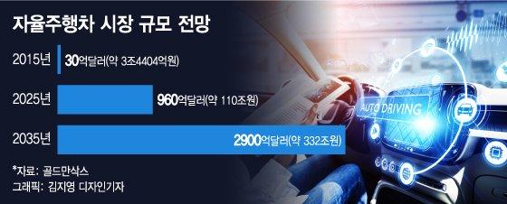 LG전자 전장사업 키워드 'MZAQ'…미래차 시장 '게임체인저'