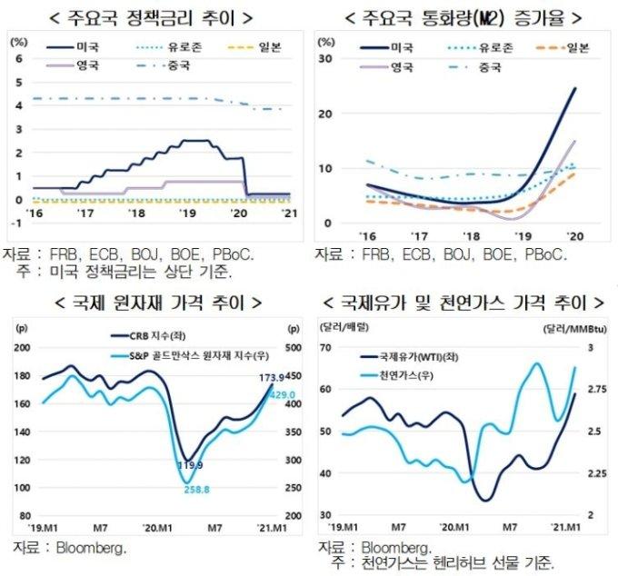 자료=현대경제연구원