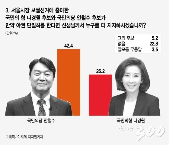 [4.7 서울시장 재보선 여론조사]여당심판 43.6% vs 국정안정 42.9%
