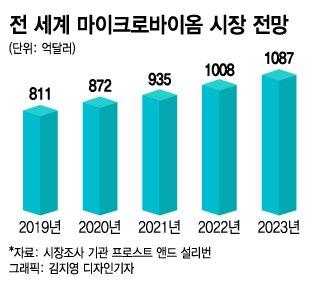 뜨는 마이크로바이옴 시장…고바이오랩·지놈앤컴퍼니 주목