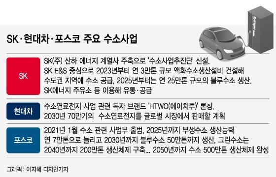 최태원-정의선 오늘 만난다…SK·현대차 '수소동맹'