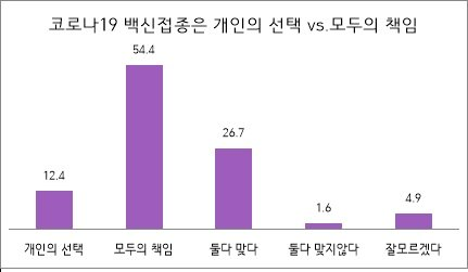 """미국인 절반 """"백신 접종은 개인 선택"""", 한국인은 달랐다"""