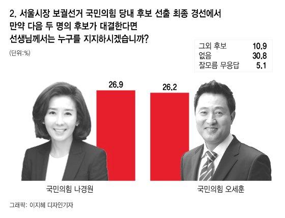 4차 재난지원금 효과? 서울시장 선거여론 '요동'
