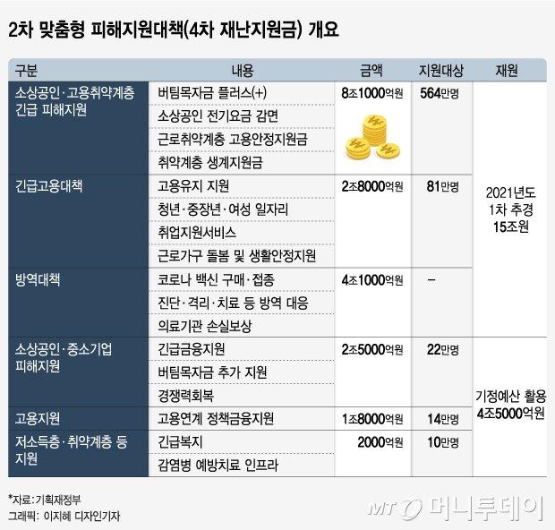 """""""7900만명 맞을 백신 사고, 일자리 27만개 만든다"""""""