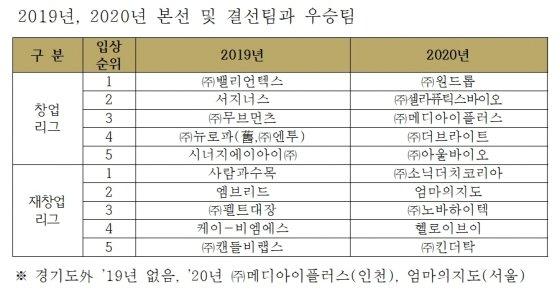 자료제공=경기도경제과학진흥원