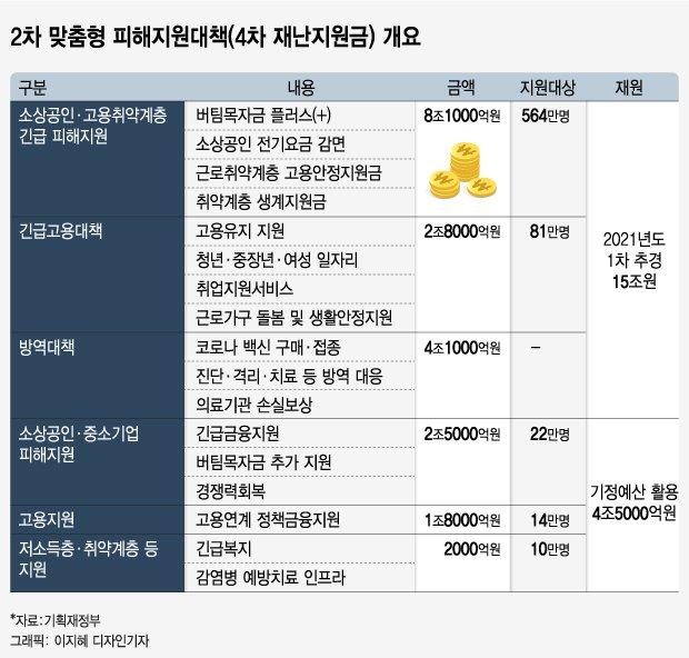 """홍남기 """"19.5조 피해지원책, 690만 국민에 혜택"""""""
