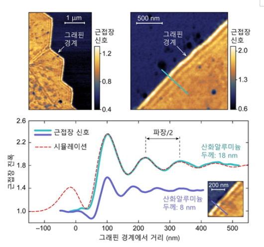 (사진 좌-상) AGP의 중첩 패턴이 보이는 그래핀 면의 가장자리. (사진 우-상) 그래핀의 가장자리를 확장한 이미지. 초록색 선은 시뮬레이션과 비교하는 데이터를 나타낸다. (사잔 하) 근접장 현미경에서 얻은 근접장 신호./자료제공=KAIST