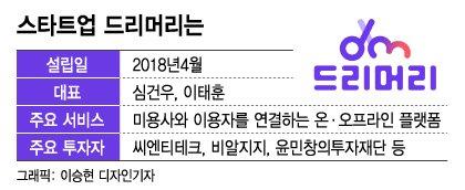 머리스타일 고민 한번에 '싹둑'…미용업계 '무신사' 떴다