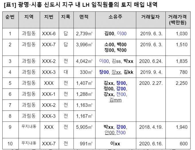 """LH직원이 광명시흥 투기 의혹…""""어떻게 믿고 재산 넘기겠나"""""""
