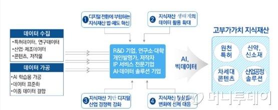 인공지능.데이터 기반 지식재산 혁신 방안./자료제공=특허청